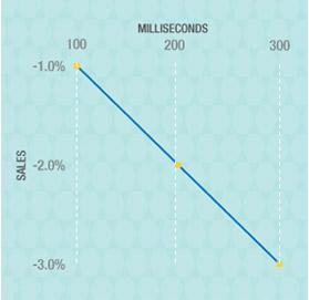 아마존닷컴amazon.com은 로드 타임이 0.1초가 소요될 때마다 매출이 1% 감소된다고 한다.