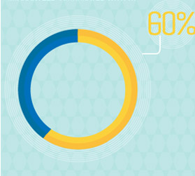 소비자의 60%가 '보증(guaranteed)'이란 단어가 있을 때 안심하고 제품을 구매한다.
