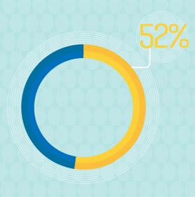 전체적인 디자인 때문에 다시 찾지 않는 소비자들의 비율 52%
