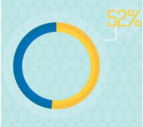 소비자의 52%가 쇼윈도에 있는 할인문구에 이끌려 상점에 들어간다.