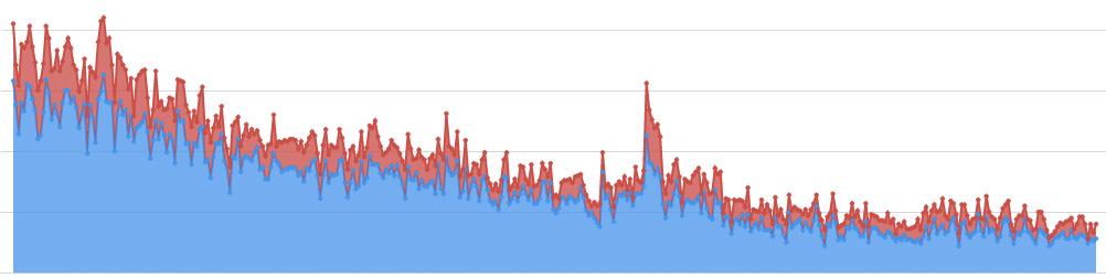 2013년이 지나면서 프리타임 사용량이 하락하는 데이터를 보여주는 그래프. 새로운 사용자는 빨간색으로 강조했다.